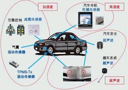 汽车控制用传感器