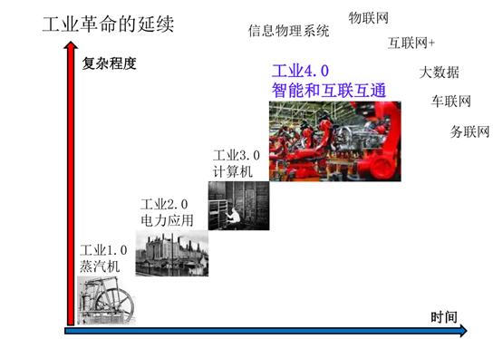 """""""工业4.0"""" """"工业互联网"""" """"中国制造2025""""三者间的区别"""