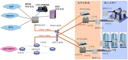 工业以太网交换机与工业EPON的区别
