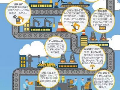 NFC在工业4.0中的15种用法