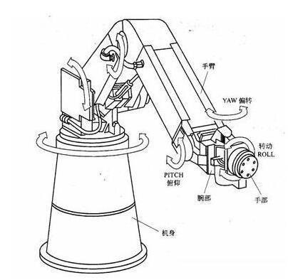 工业机器人三大核心零部件市场走向分析