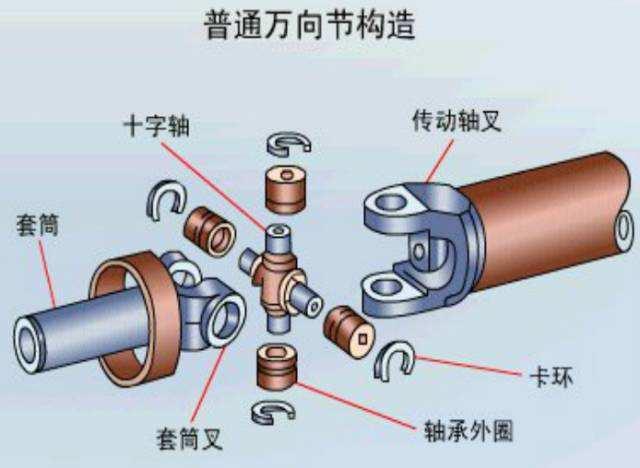 国外机械工程师演示万向节原理,看懂了吗?